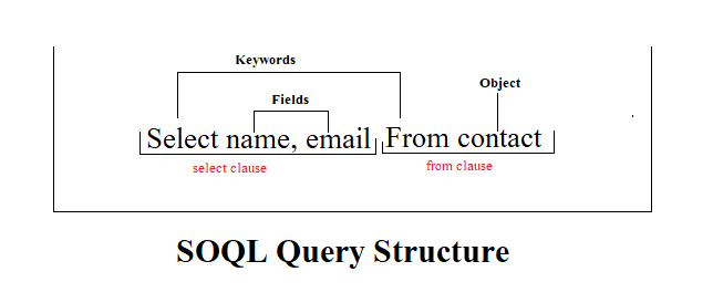 Introduction to Salesforce Object Query Language(SOQL) – Netsutra Blog